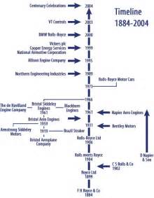 Rolls Royce History Timeline Graphical Timeline 1884 2004 Rolls Royce