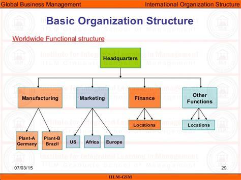 management pattern of business organization image gallery international business organization