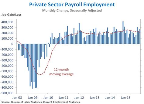 job growth chart by month the employment situation in december whitehouse gov