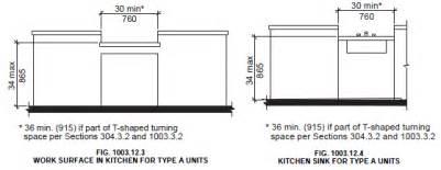 Kitchen countertop height home design ideas
