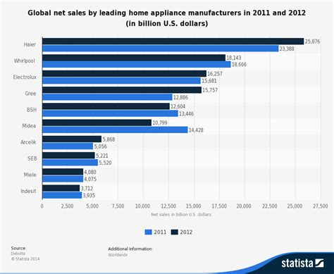 Small Home Appliances Companies In India Marketing Trends Market