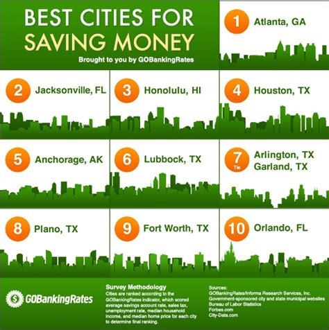 how do i save money to buy a house where to save money best cities for growing your savings