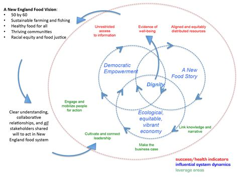 system map systems mapping and strategy development for a better food