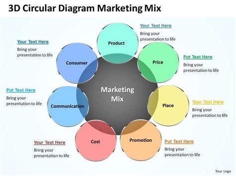 design mix definition business studies 3d circular diagram marketing mix powerpoint template slide