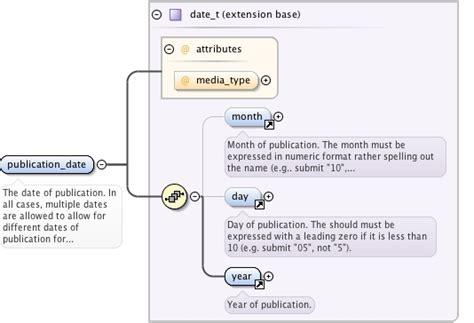xsd simpletype date pattern schema documentation for namespace http www crossref org