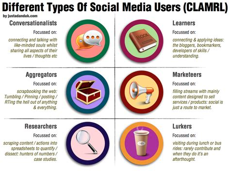 different types of different types of social media users conversationalists learners aggregators marketeers