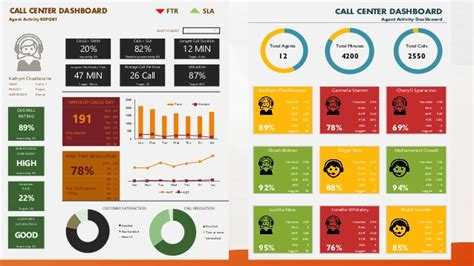 kpi for call center template 7 customer dashboard reporting templates excel project