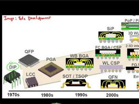 evolution of integrated circuit packaging 30 years of ic packaging semi conductor