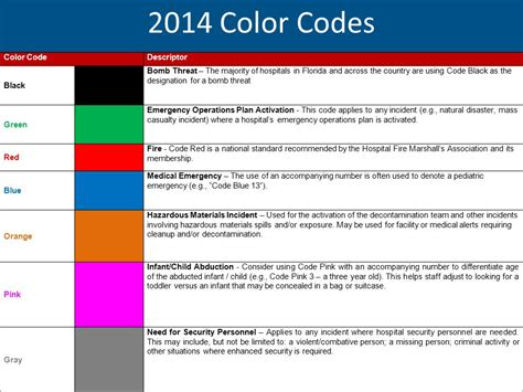 code colors in hospital overhead emergency codes 2014 hospital guidelines ppt