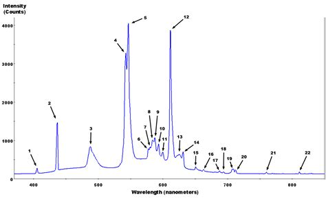 spectrum fluorescent light observations of various spectra with a home made spectroscope