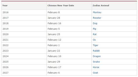 new year 2016 dates china friday freebie linkup new year year of the monkey