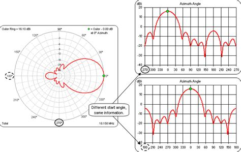 How To Detox From High Intensity Rf Exposure by Autoez Patterns Polar Rectangular E Fld H Fld 2