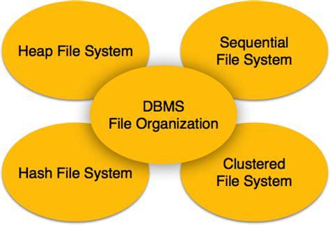 tutorialspoint in dbms dbms file structure