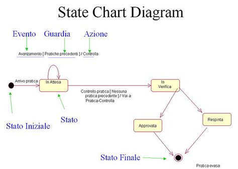 how to draw statechart diagram statechart diagram choice image how to guide