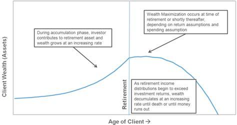 shareholder pattern the perils of an aging book helping advisors blog