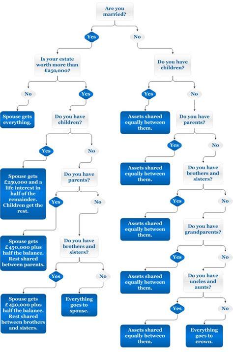 uk intestacy flowchart the of intestacy uk wills estates