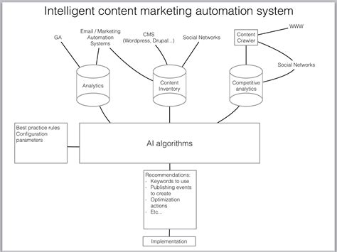 introduction to algorithmic marketing artificial intelligence for marketing operations books content marketing automation the age of artificial