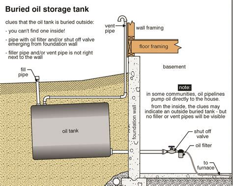 Oil Storage Tanks   The ASHI Reporter   Inspection News