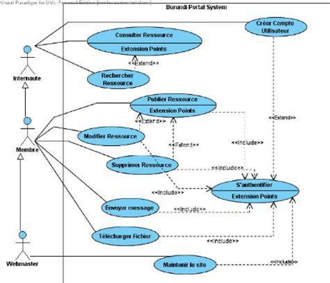 diagramme de cas d utilisation pour une agence de voyage memoire conception et r 233 alisation d un portail