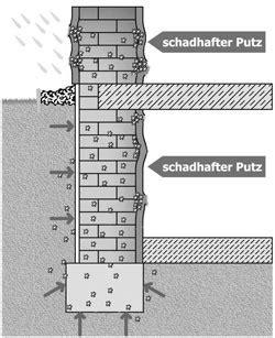 Kalte Wand Innen Isolieren by Isolierputz Innen W 228 Rmed 228 Mmung Der W 228 Nde Malerei