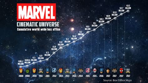 film marvel al cinema the 10 years and 17 films that led marvel to black