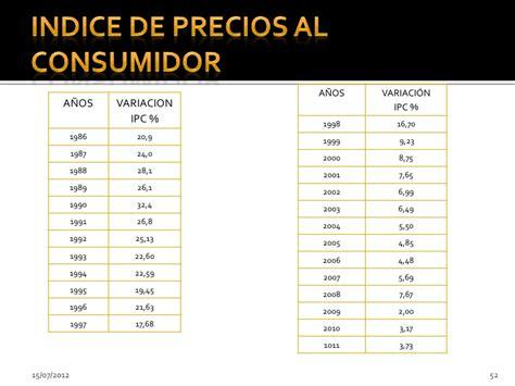 valor del ipc 2015 en colombia ipc colombia 2015 2016 ipc indice de precios al consumidor