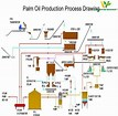 Image result for Palm oil processing machine Crude Palm oil Fractionation and Refining Plant