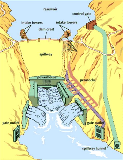dam engineering books free hoover dam design construction and facts aboutcivil org