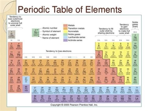 ammonia periodic table pictures to pin on