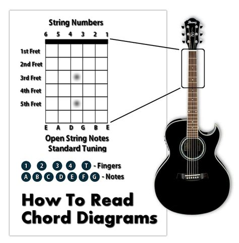 how to read comfortably how to read guitar chord sheet music how to read guitar