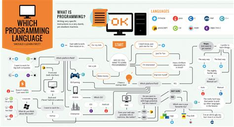 c learn c in 2 hours and start programming today books what programming language should you learn