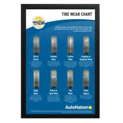 Trailer Tire Wear Guide Tire Wear Chart Sign Banner Graphic Design Digital