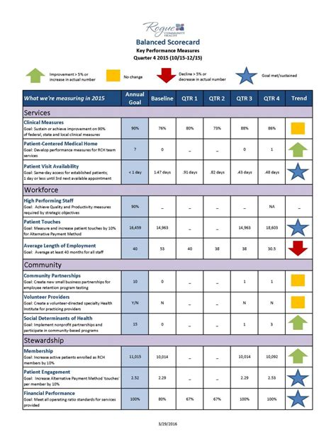 Community Score Card Template by It Is Designed To Show Information About The Quality Of