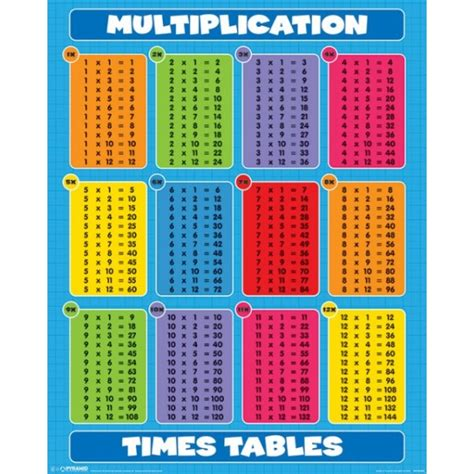 times table poster multiplication times tables times search results for 20 by 20 times tables calendar 2015