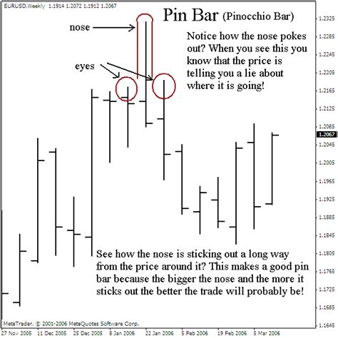 ps pattern trading system 1 pin bar price action stratey trading system forex