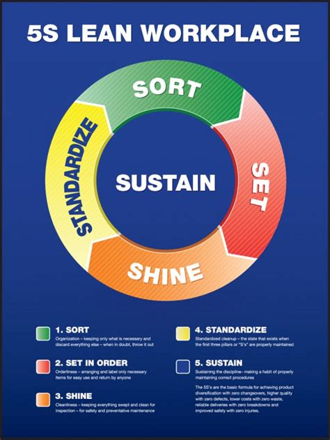 rapid design for lean manufacturing pdf lean workplace 5s poster pst831
