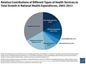relative contributions of different types of health