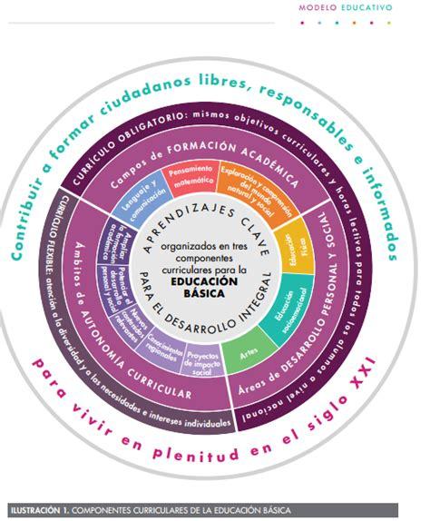 Modelos Curriculares Definicion Y Componentes modelo 2017 componentes curriculares de la educaci 243 n