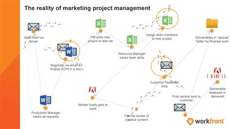 Marketing Project Management 101 Creating An Intake Process Workfront Work Intake Process Template