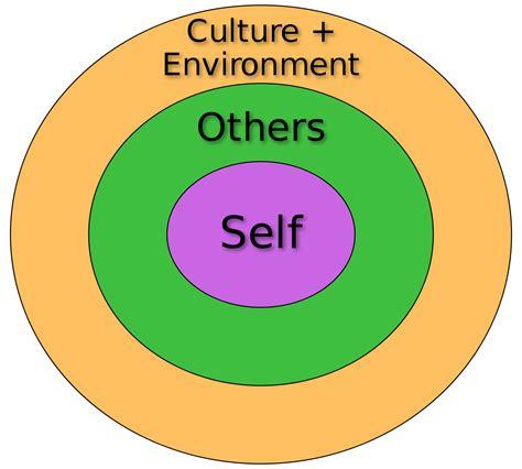 cognitive psychology wikiversity social psychology psychology lectures social self