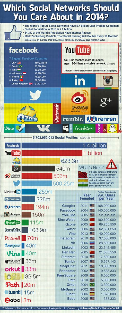 7 Social Networks You Should Be Logging On To by Which Social Networks Should You Care About In 2014