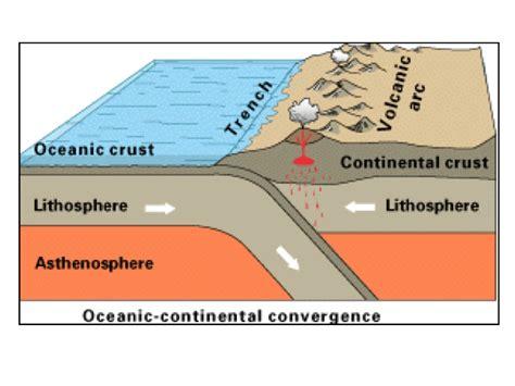 convergent boundary diagram convergent collision images