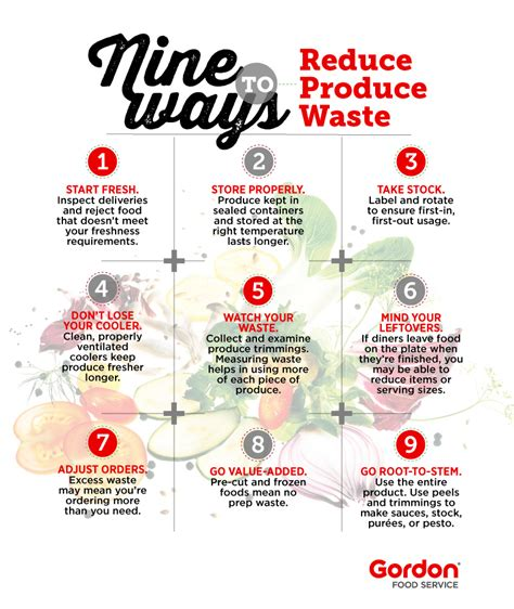 efficiency in the kitchen to reduce food waste nytimes 9 ways to reduce produce waste gordon food service canada