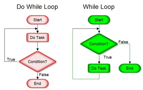 flowchart for loop drawing a structured flowchart