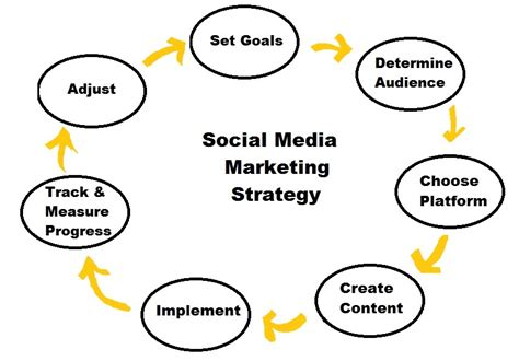 social media plan social media marketing strategy in bangladesh web site