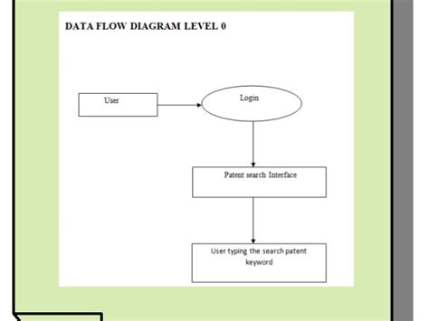 exle pattern synonym data flow diagram synonyms gallery how to guide and refrence