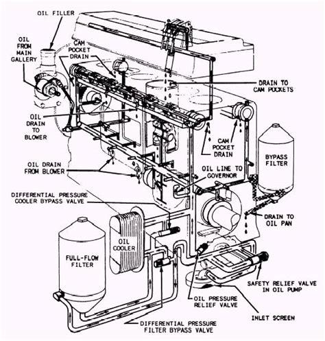 diesel engine parts diagram caterpillar 3176 wiring diagram caterpillar get free