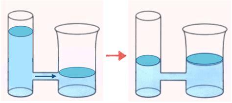 esperimento vasi comunicanti i vasi comunicanti matematicamente