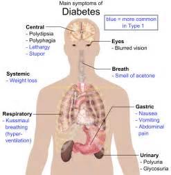 Description main symptoms of diabetes png