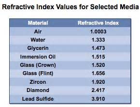 Index Of Refraction Table » Home Design 2017